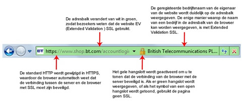 Voorbeeld van Extended Validation EV SSL
